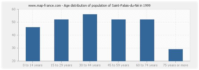 Age distribution of population of Saint-Palais-du-Né in 1999