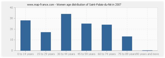 Women age distribution of Saint-Palais-du-Né in 2007