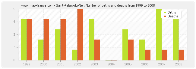 Saint-Palais-du-Né : Number of births and deaths from 1999 to 2008