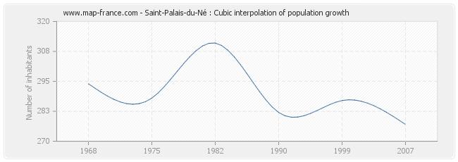 Saint-Palais-du-Né : Cubic interpolation of population growth
