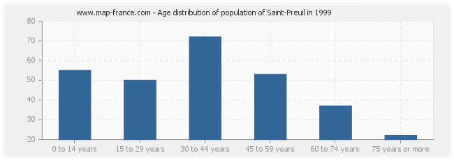 Age distribution of population of Saint-Preuil in 1999