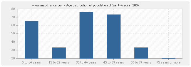 Age distribution of population of Saint-Preuil in 2007