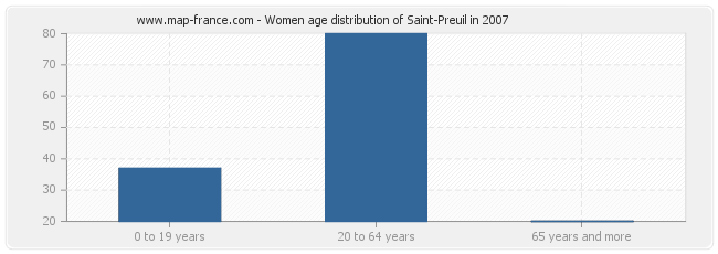 Women age distribution of Saint-Preuil in 2007
