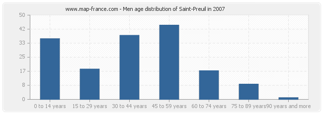 Men age distribution of Saint-Preuil in 2007