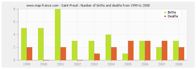 Saint-Preuil : Number of births and deaths from 1999 to 2008
