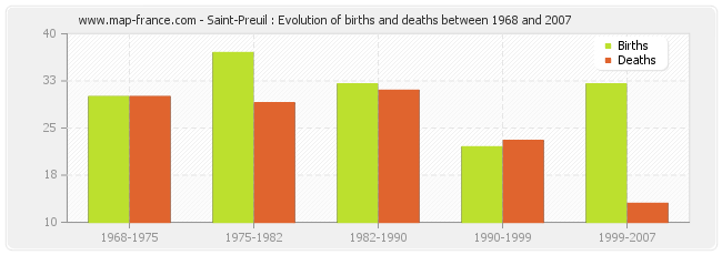 Saint-Preuil : Evolution of births and deaths between 1968 and 2007