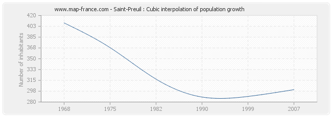 Saint-Preuil : Cubic interpolation of population growth