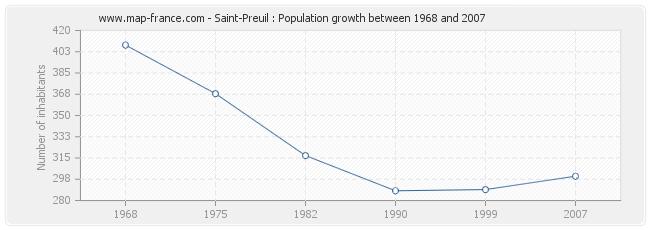 Population Saint-Preuil