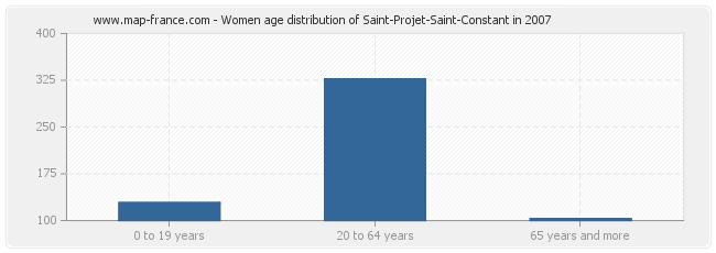 Women age distribution of Saint-Projet-Saint-Constant in 2007