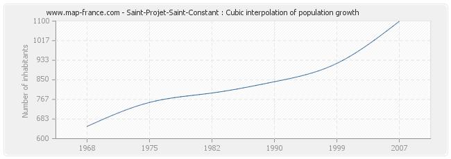 Saint-Projet-Saint-Constant : Cubic interpolation of population growth