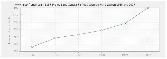 Population Saint-Projet-Saint-Constant