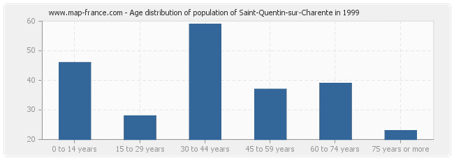 Age distribution of population of Saint-Quentin-sur-Charente in 1999