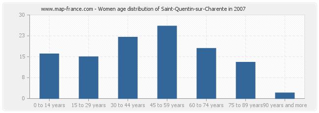 Women age distribution of Saint-Quentin-sur-Charente in 2007