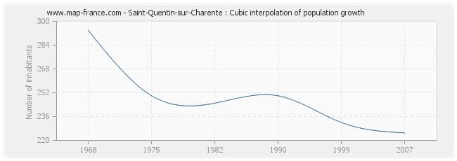 Saint-Quentin-sur-Charente : Cubic interpolation of population growth