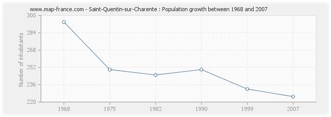 Population Saint-Quentin-sur-Charente