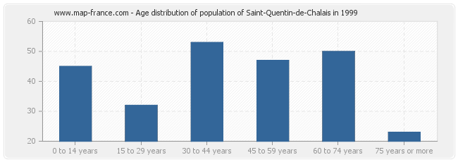 Age distribution of population of Saint-Quentin-de-Chalais in 1999