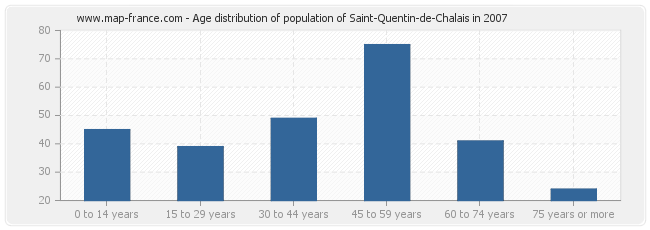Age distribution of population of Saint-Quentin-de-Chalais in 2007