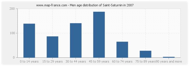 Men age distribution of Saint-Saturnin in 2007