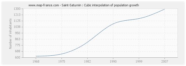 Saint-Saturnin : Cubic interpolation of population growth