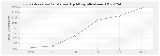 Population Saint-Saturnin