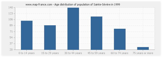 Age distribution of population of Sainte-Sévère in 1999