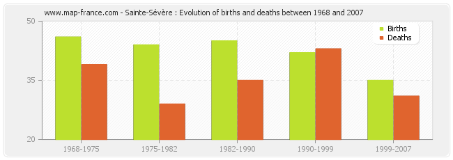 Sainte-Sévère : Evolution of births and deaths between 1968 and 2007