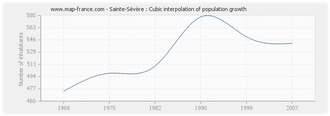Sainte-Sévère : Cubic interpolation of population growth