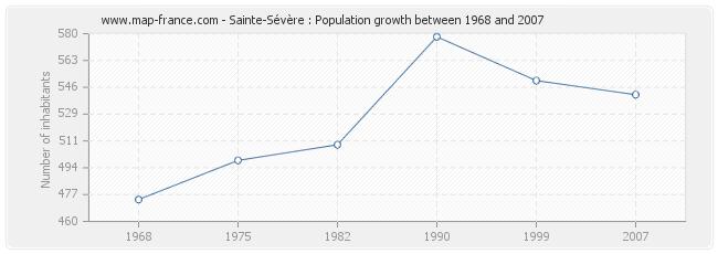Population Sainte-Sévère