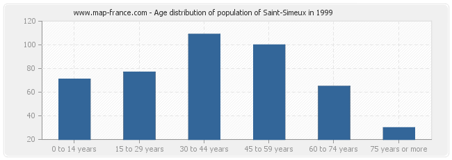 Age distribution of population of Saint-Simeux in 1999