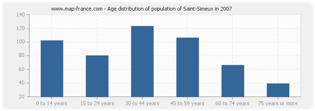 Age distribution of population of Saint-Simeux in 2007