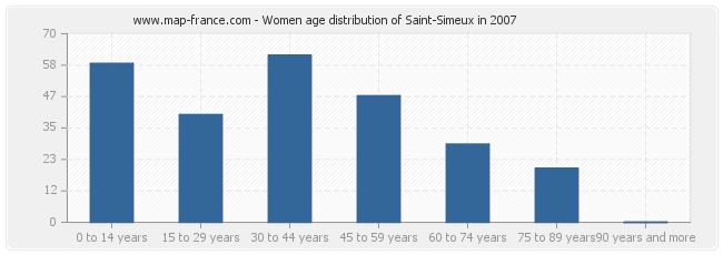 Women age distribution of Saint-Simeux in 2007