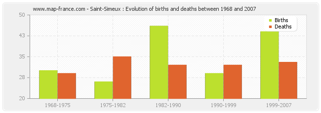 Saint-Simeux : Evolution of births and deaths between 1968 and 2007