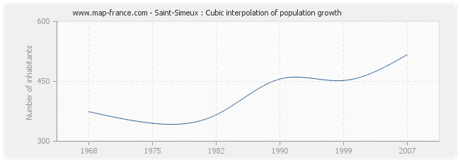 Saint-Simeux : Cubic interpolation of population growth