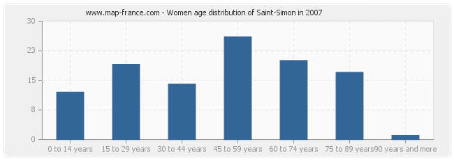 Women age distribution of Saint-Simon in 2007