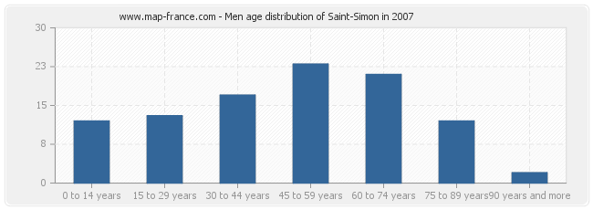 Men age distribution of Saint-Simon in 2007