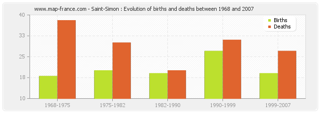 Saint-Simon : Evolution of births and deaths between 1968 and 2007