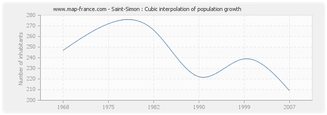 Saint-Simon : Cubic interpolation of population growth