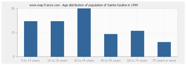 Age distribution of population of Sainte-Souline in 1999