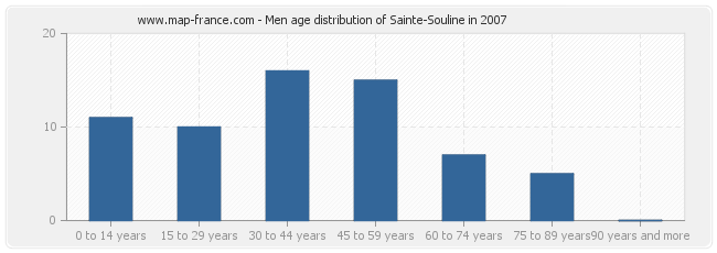 Men age distribution of Sainte-Souline in 2007