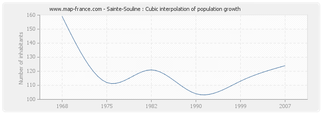 Sainte-Souline : Cubic interpolation of population growth