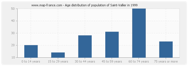 Age distribution of population of Saint-Vallier in 1999