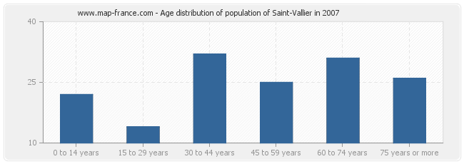 Age distribution of population of Saint-Vallier in 2007