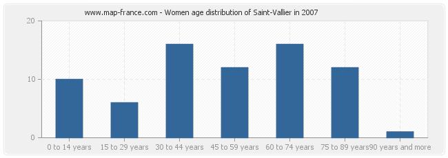 Women age distribution of Saint-Vallier in 2007