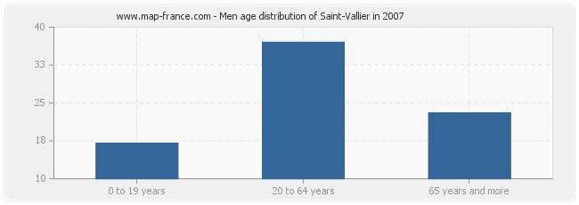 Men age distribution of Saint-Vallier in 2007