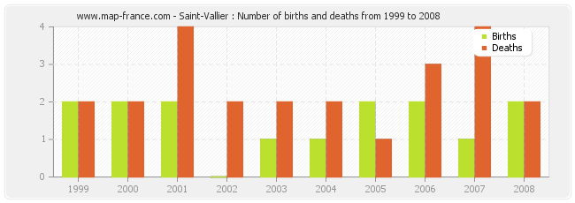 Saint-Vallier : Number of births and deaths from 1999 to 2008