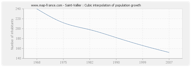 Saint-Vallier : Cubic interpolation of population growth