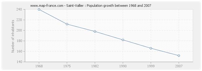 Population Saint-Vallier