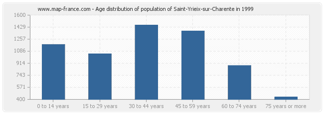 Age distribution of population of Saint-Yrieix-sur-Charente in 1999