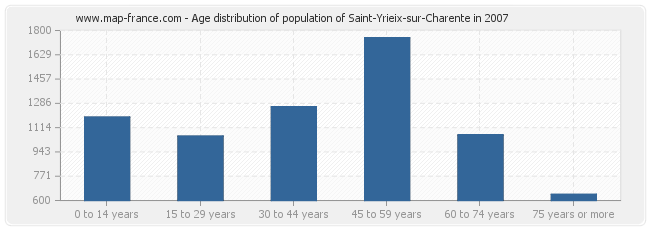 Age distribution of population of Saint-Yrieix-sur-Charente in 2007
