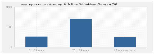 Women age distribution of Saint-Yrieix-sur-Charente in 2007